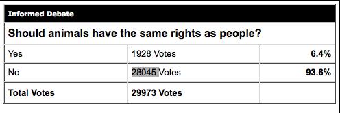 Animal Rights Poll